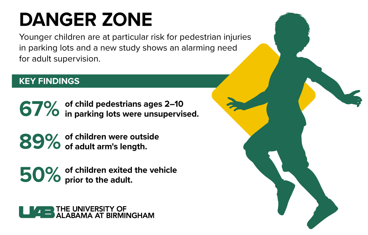 Child Safety in Parking Lots graphic 1