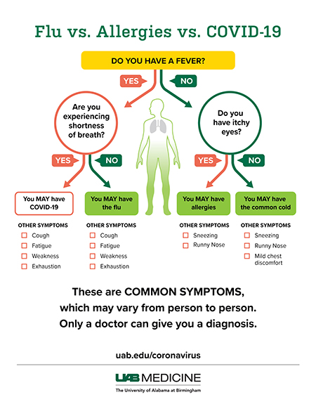 Image result for covid 19 symptoms vs flu