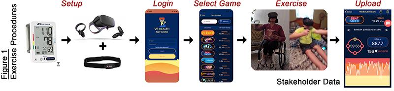 Etapas para jogar: configurar, entrar, selecionar o jogo, treinar e fazer upload.