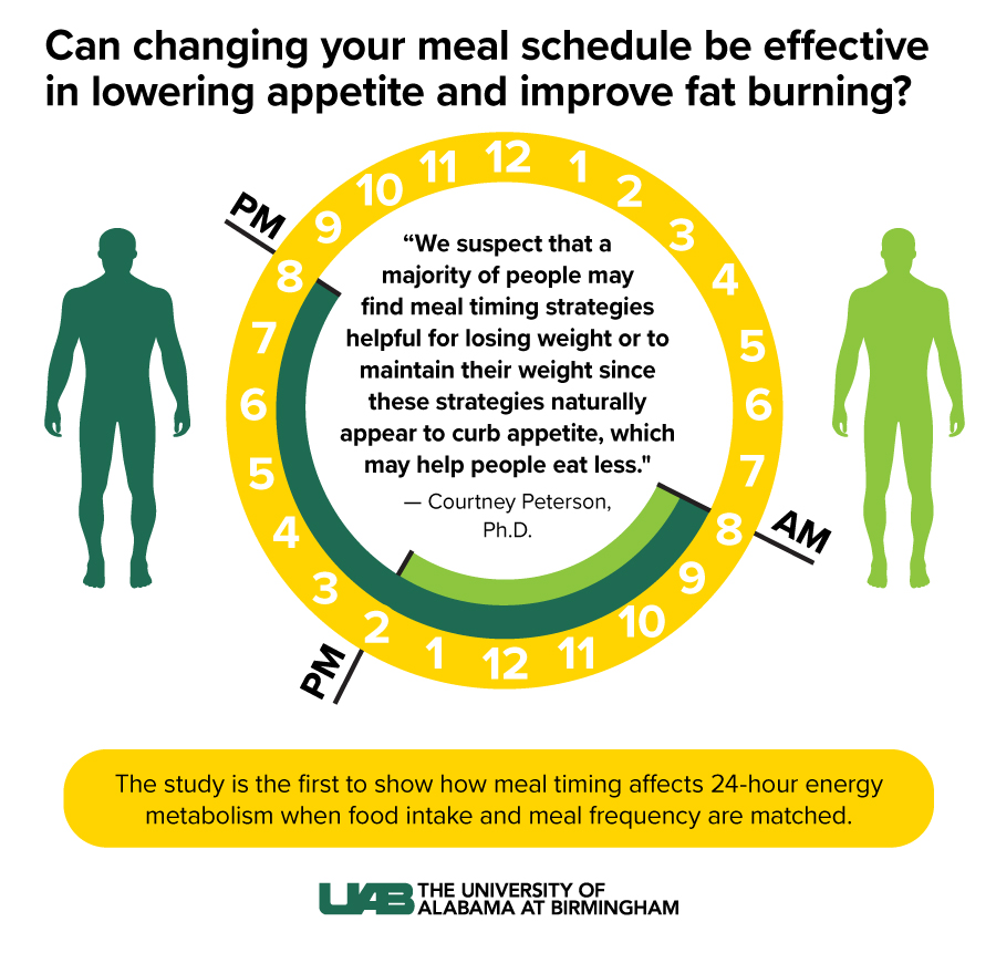 Meal Time eating strategies