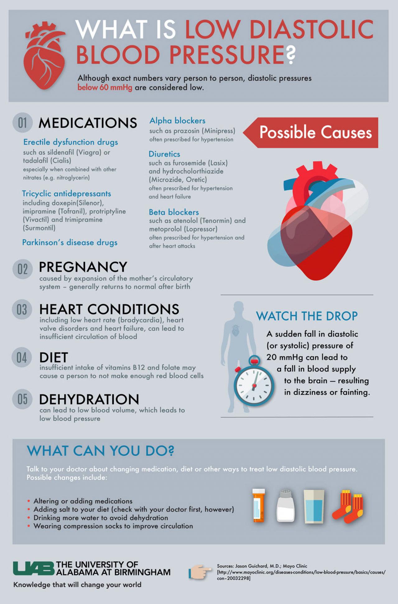 UAB - News - What is low diastolic blood pressure?
