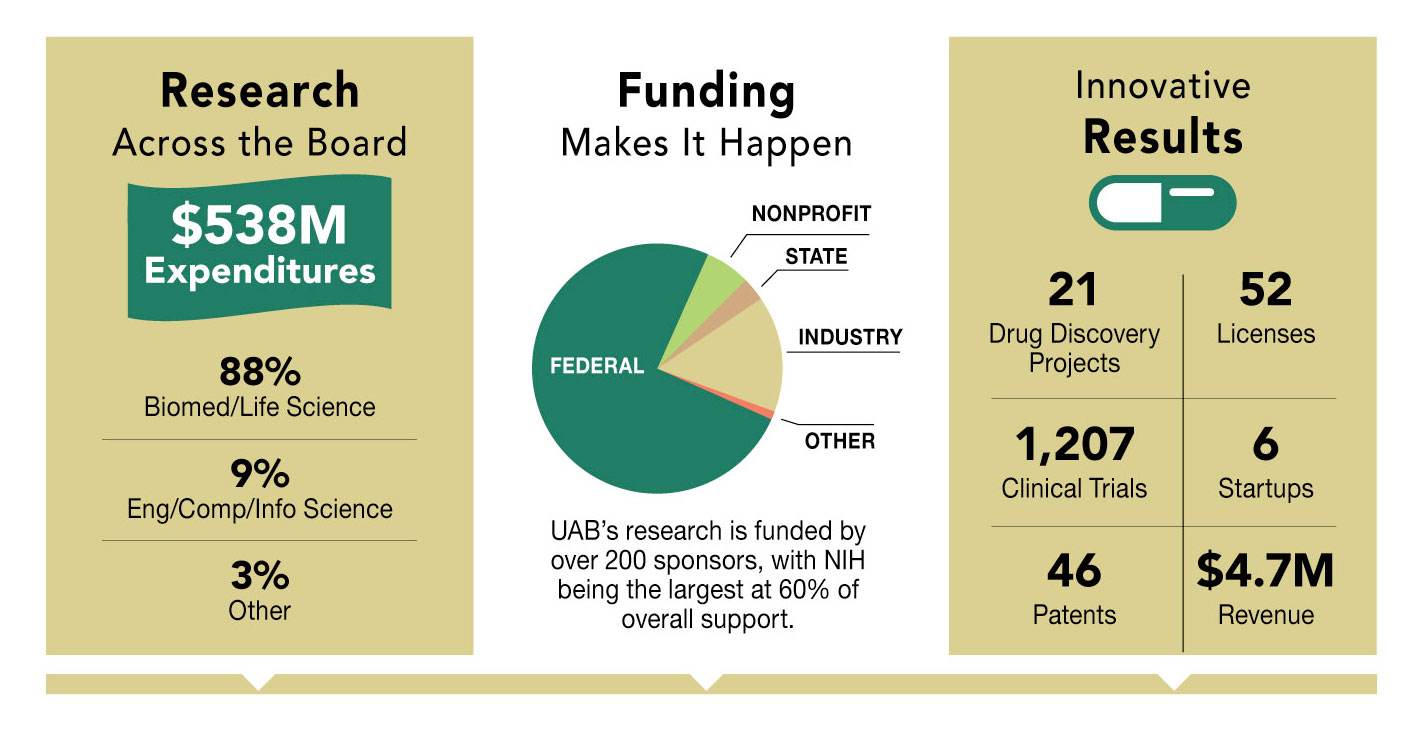 UAB - News - UAB research funding continues to increase