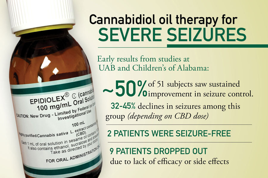 CBD Oil graphic 2