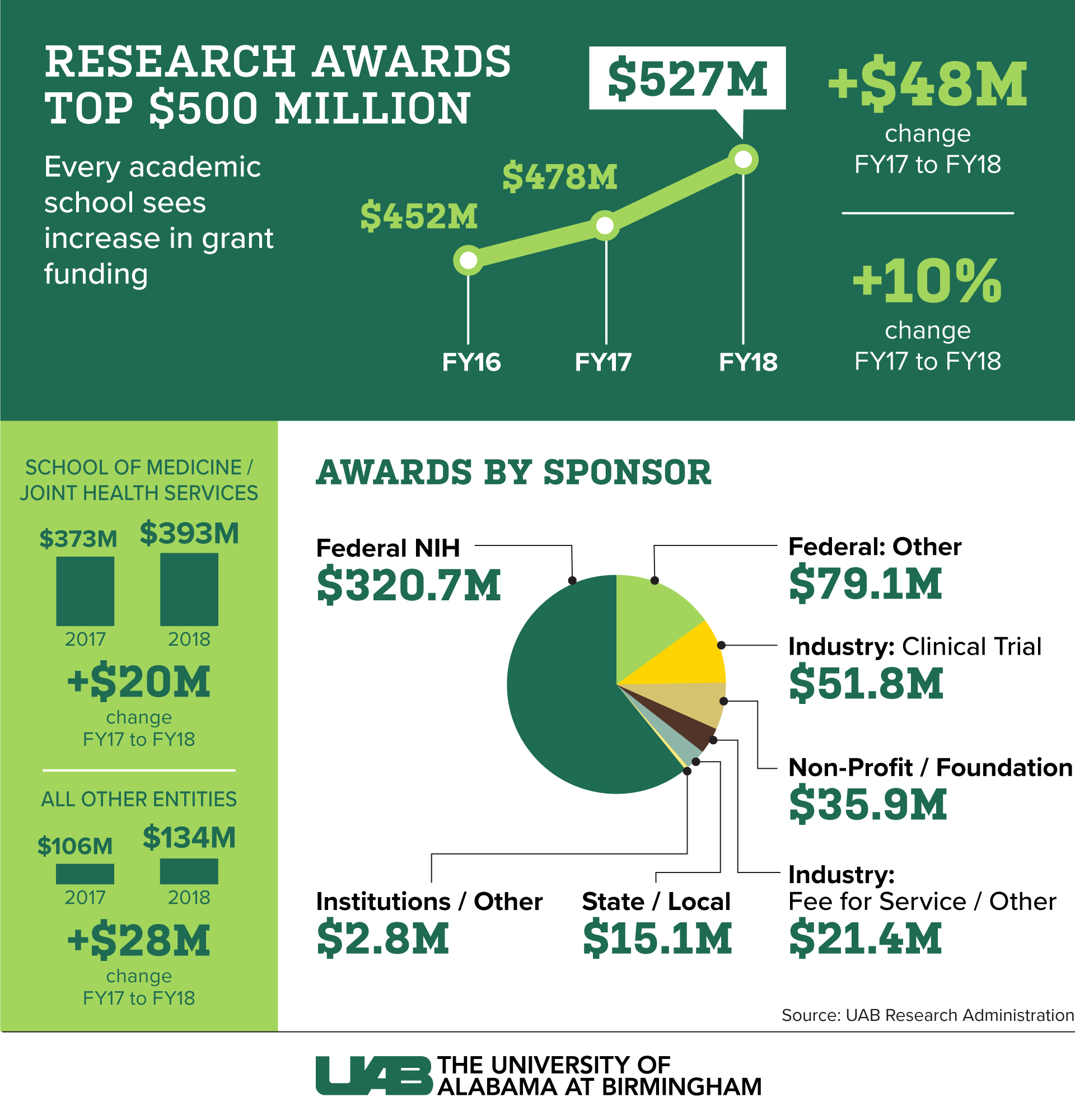 Research Funding totals