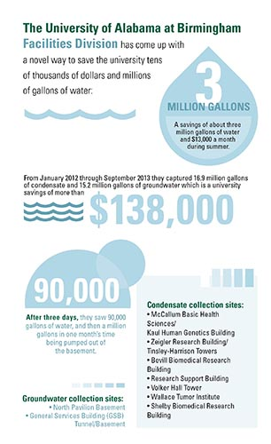 UAB-Water Infographic s