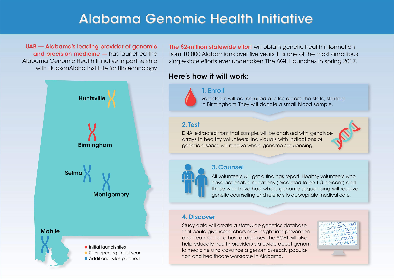 Newborn Dna Sequencing Finds Actionable >> Uab School Of Medicine Genetics Uab To Launch