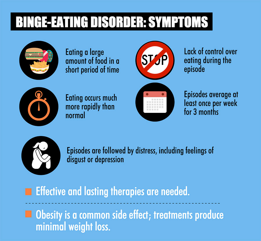 the psychological explanation of binge eating disorder Eating disorders have plagued society for many centuries since the ancient times of saint catherine of siena and julius caesar to the modern era of the late princess diana of wales and singing phenomenon karen carpenter, men and women have used food.