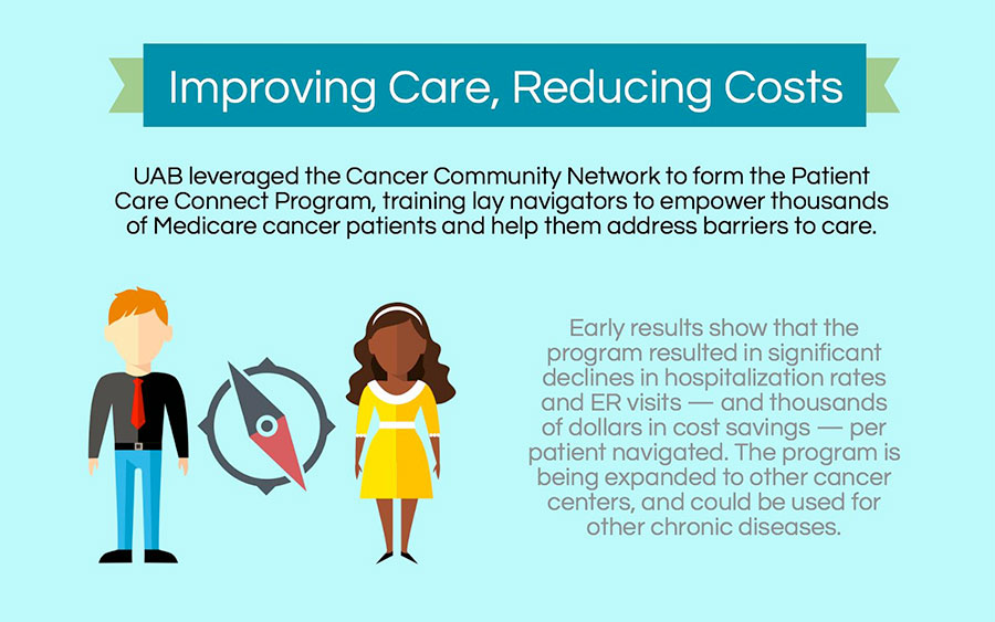 ccc care costs