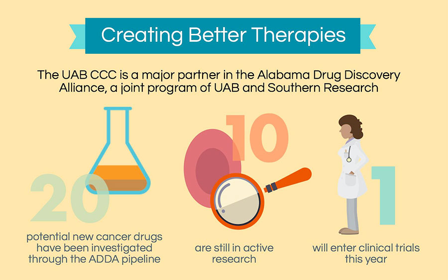 ccc therapies