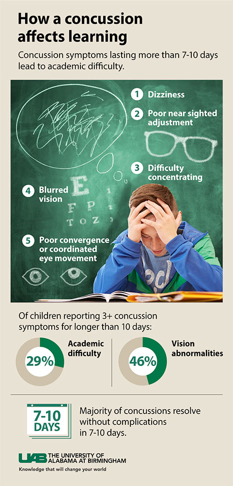 concussion children graphic