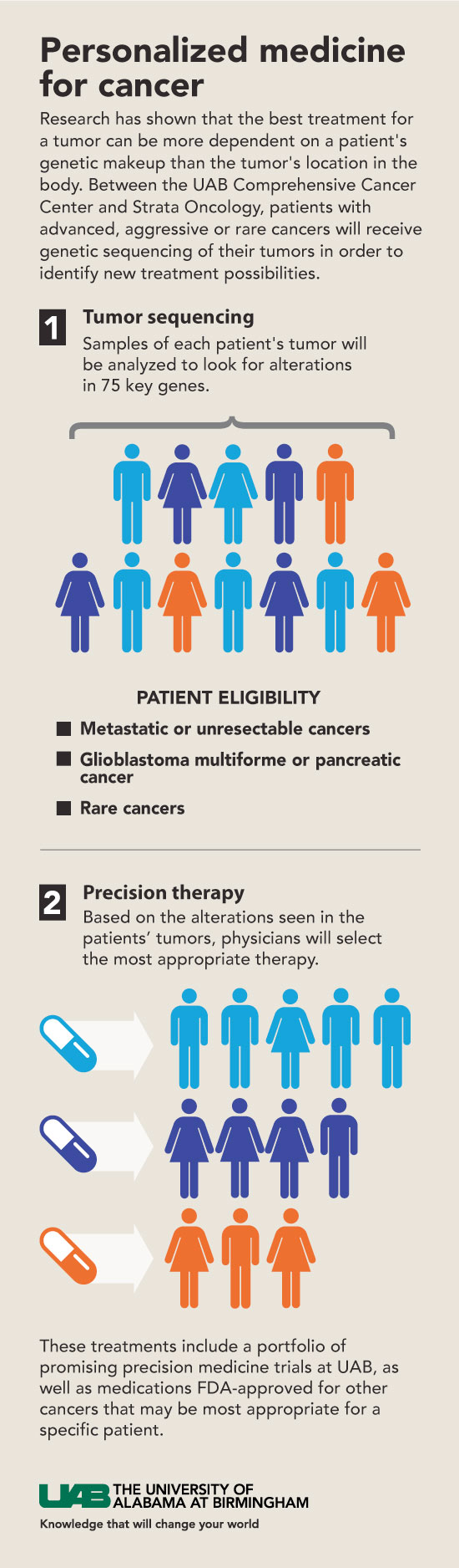 personalized med cancer graphic
