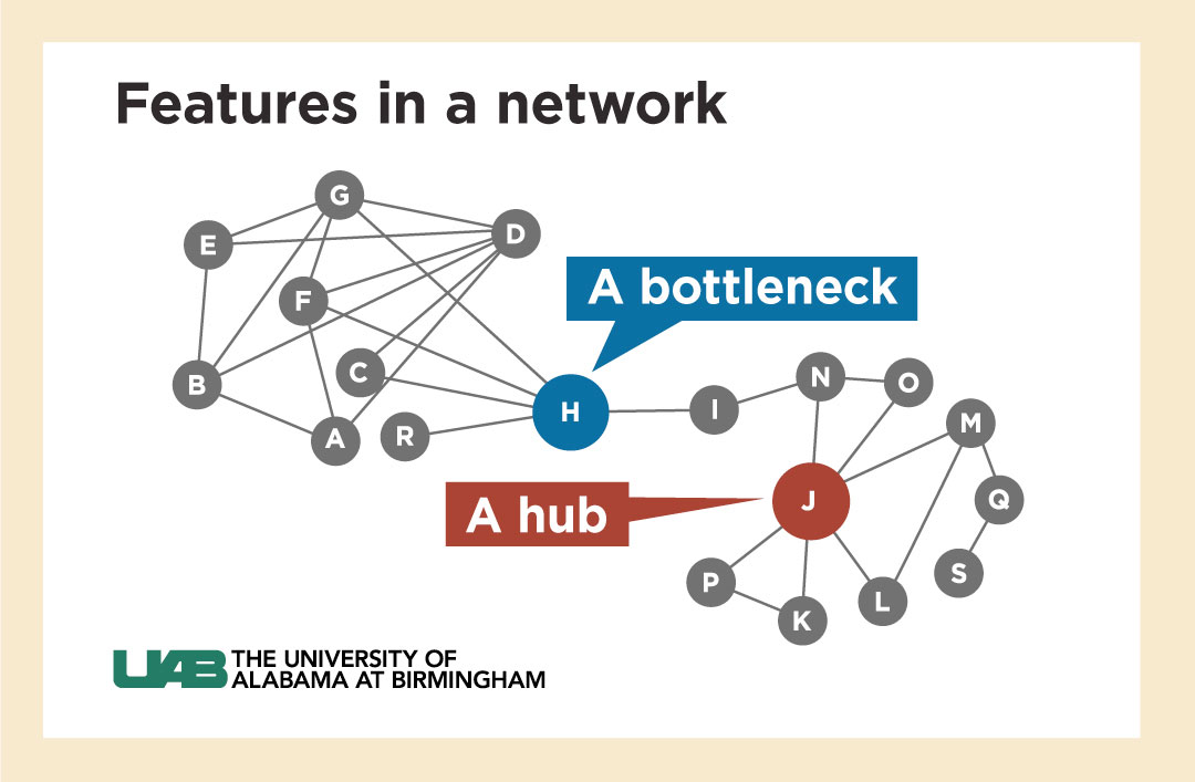 network bottleneck
