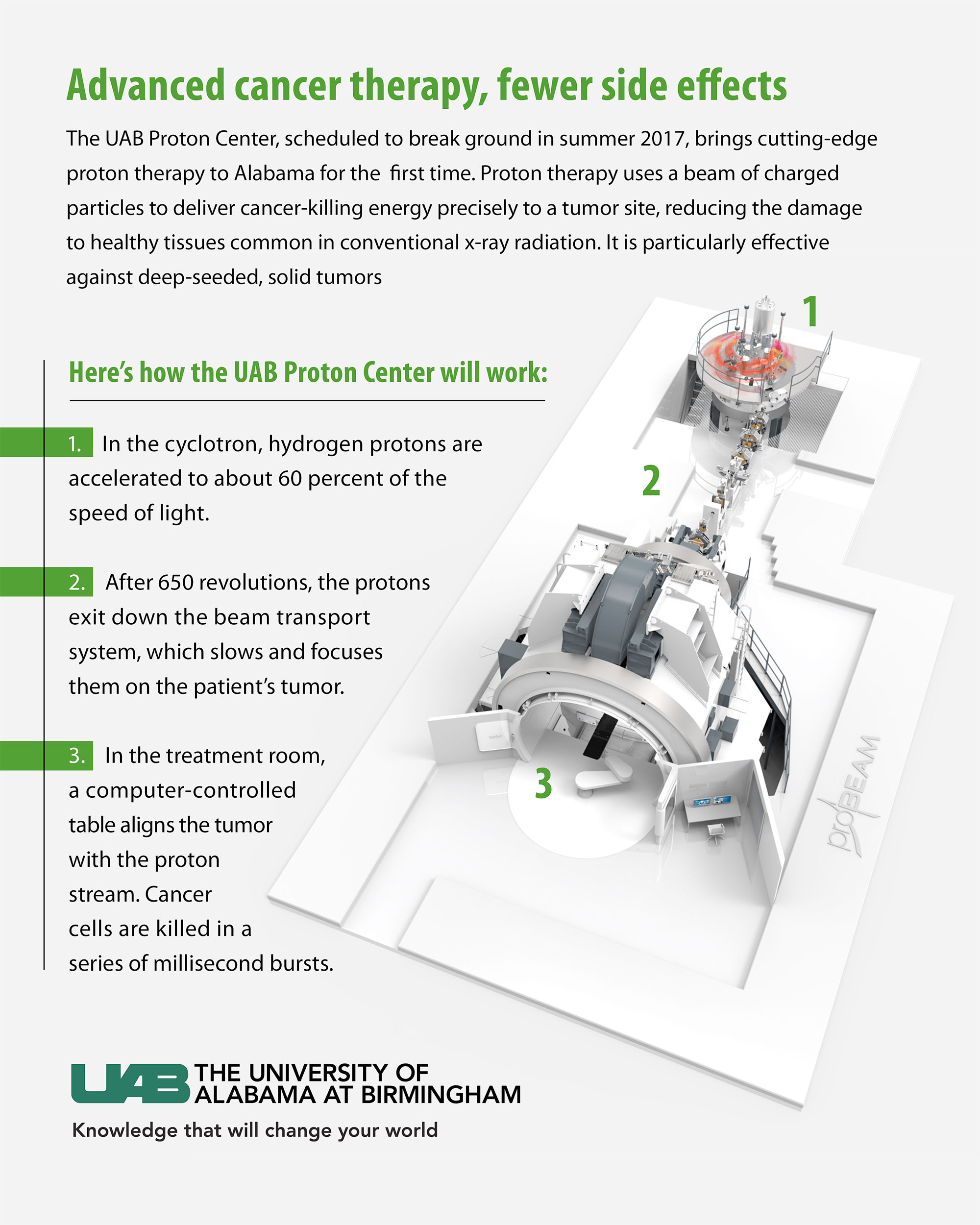 UAB - News - UAB to bring proton therapy for advanced cancer