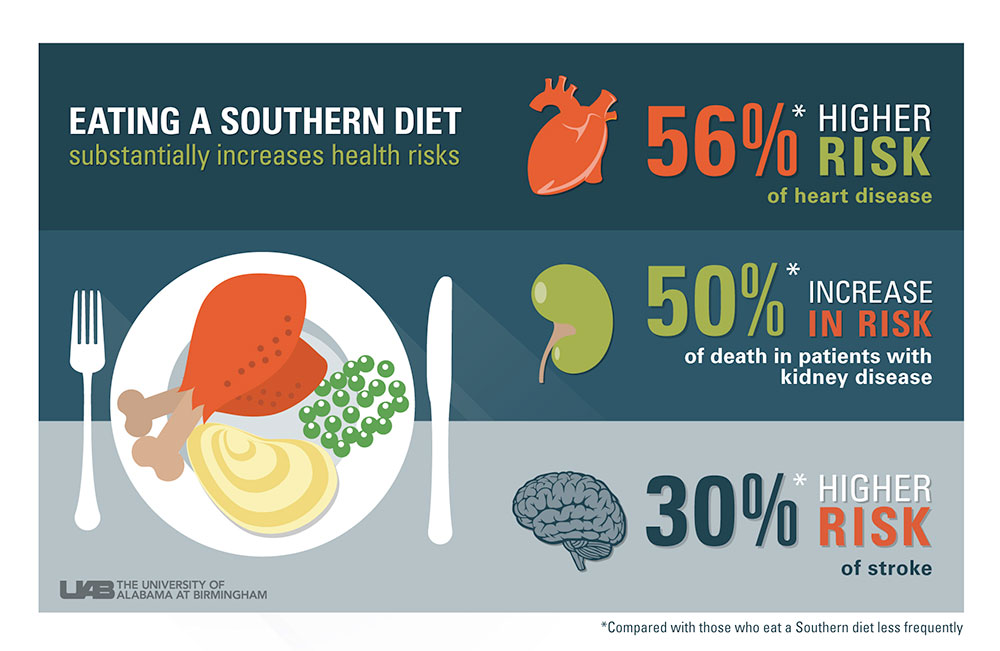 southern diet