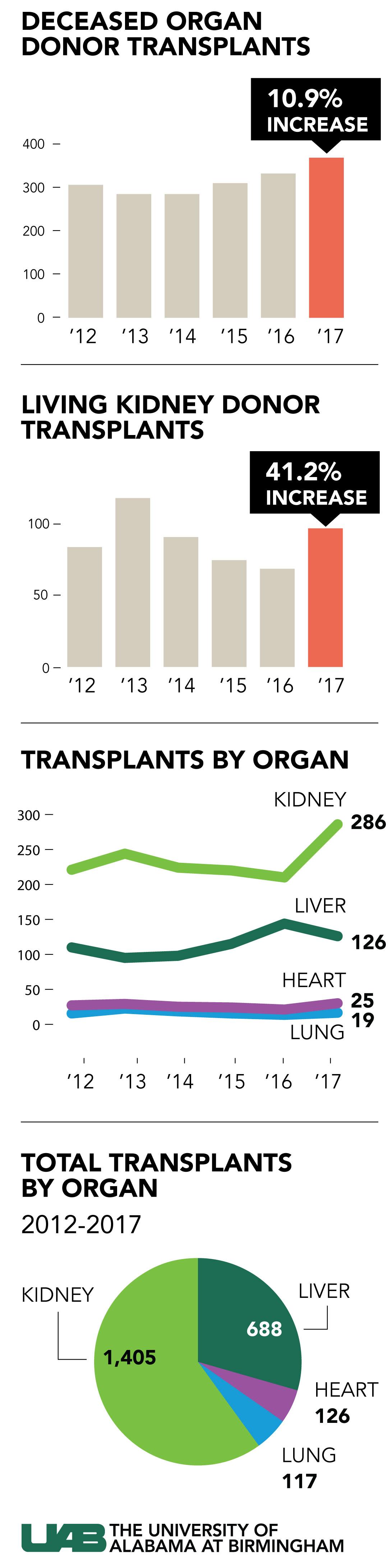 transplants 2012 2017 final