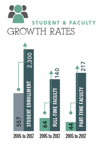 growth rates web