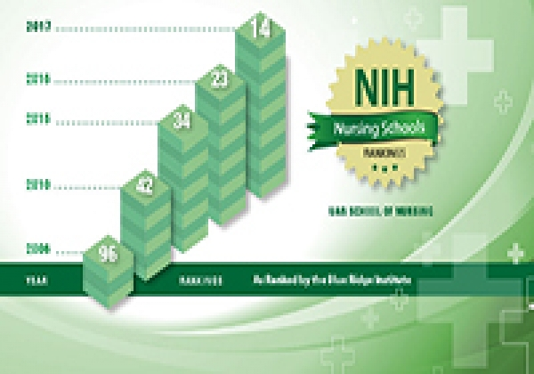School ranks 14th nationally in NIH funding