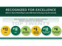 MSN, DNP programs nationally ranked