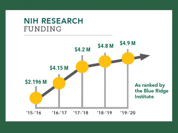 School again highly ranked for NIH funding