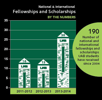 Fellowships obelisk barchart