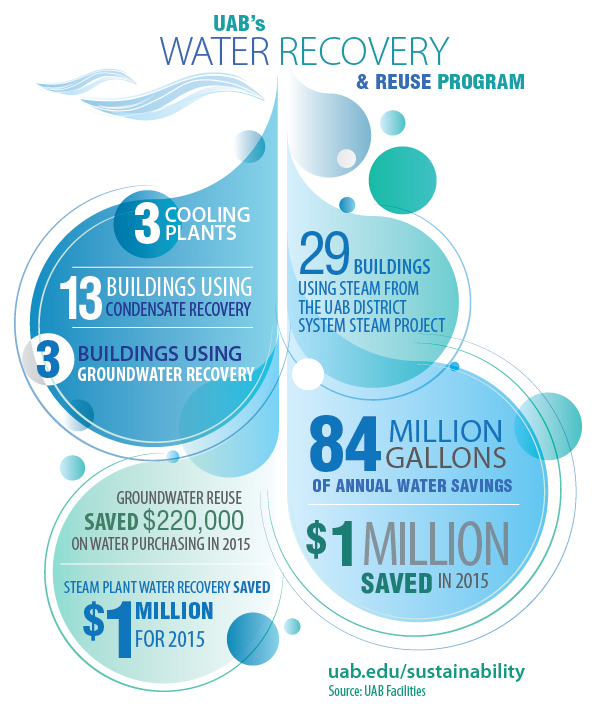 Water Recovery Infograp11 31