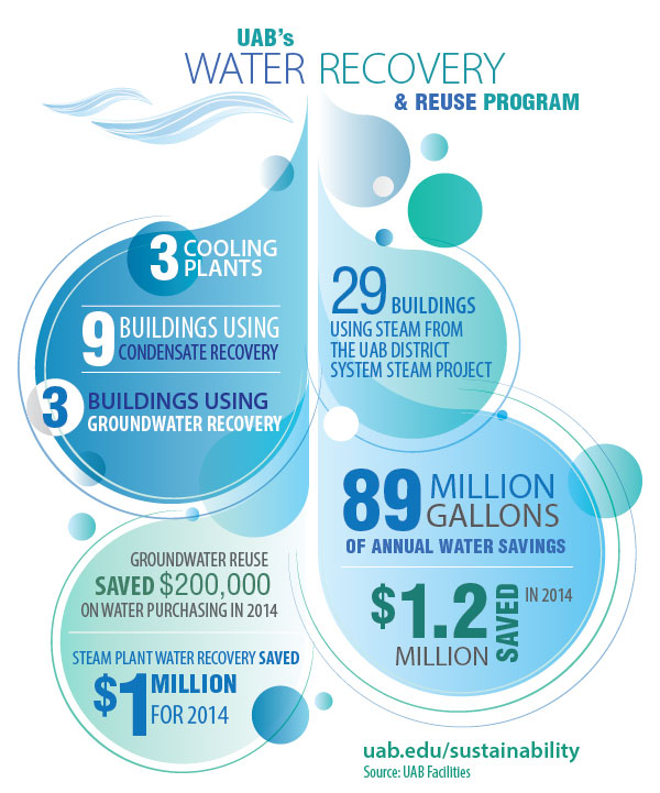Water Recovery Infographic2
