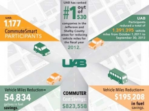UAB ranks number one out of hundreds in reducing vehicle miles