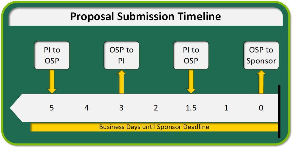 PI submits application to OSP 5 business days prior to sponsor deadline. OSP will then return a review summary 3 business days prior to sponsor deadline. The final application must be submitted to OSP 1.5 business days prior to the sponsor deadline. OSP submits to the sponsor before the sponsor deadline.