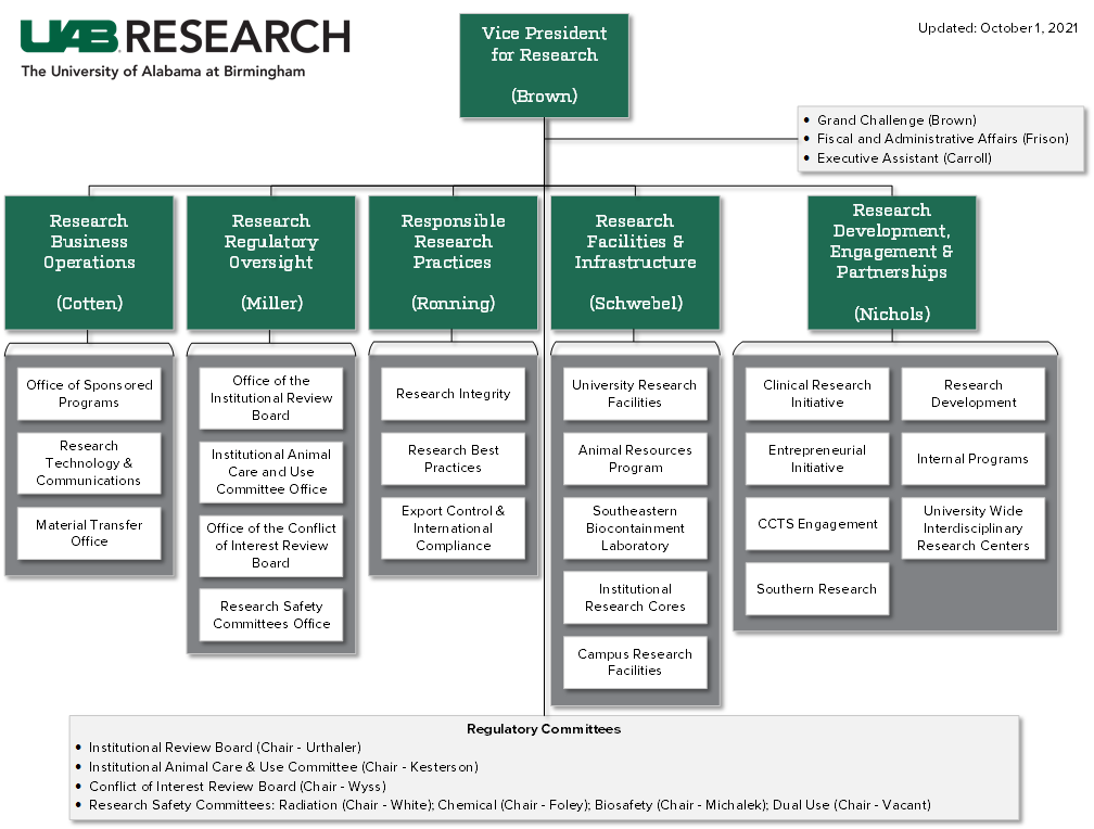 Office of Research Org Chart
