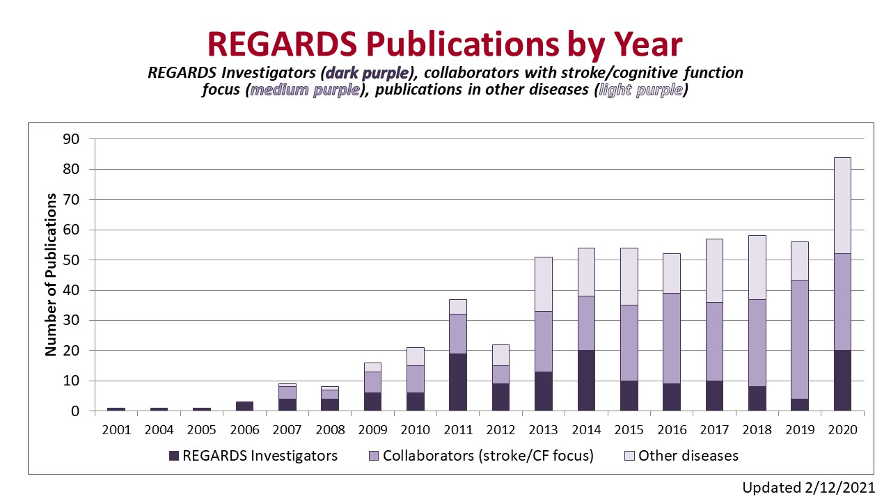REGARDS publications by year