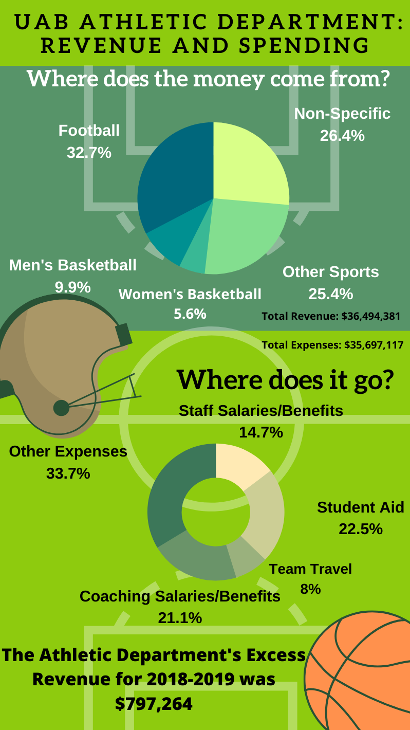 A Look at UAB Athletic Revenue and Spending