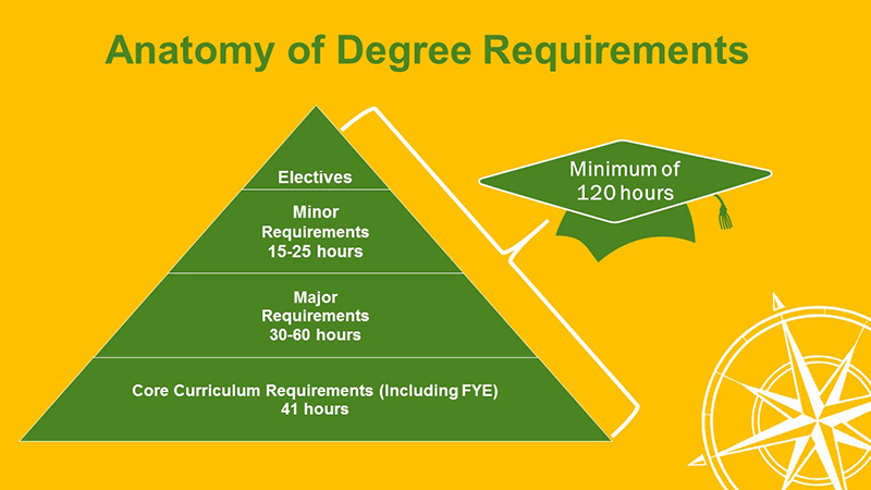 Anatomy of Degree Requirements: Minimum of 120 hours, total, comprised of: Core Curriculum Requirements (including FYE) - 41 hours, Major Requirements - 30-60 hours, Minor Requirements - 15-25 hours, and Electives