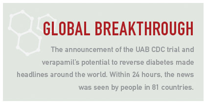 Box: The announcement of the trial and verapamil's potential to reverse diabetes made headlines around the world. Within 24 hours, the news was seen by people in 81 countries.