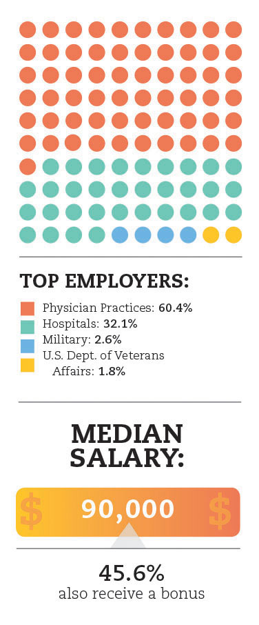 Infographic showing top employers of PAs and median salary