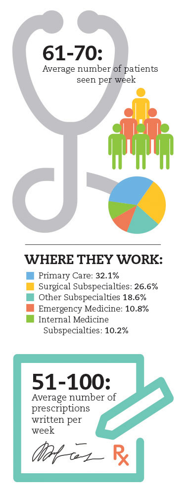 Infographic showing where PAs work, average number of patients seen, and average number of prescriptions written per week