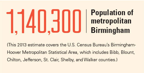 Infographic showing population of metro Birmingham