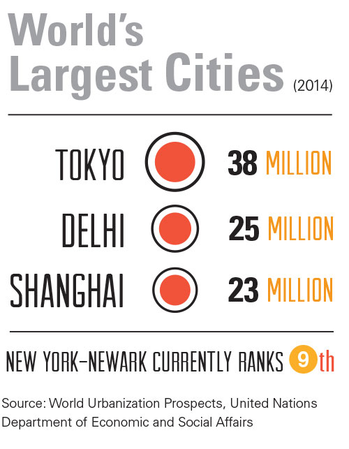 Infographic showing world's largest cities