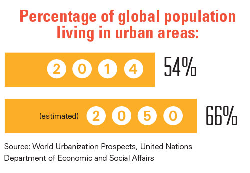 Infographic showing percentage of global population in urban areas