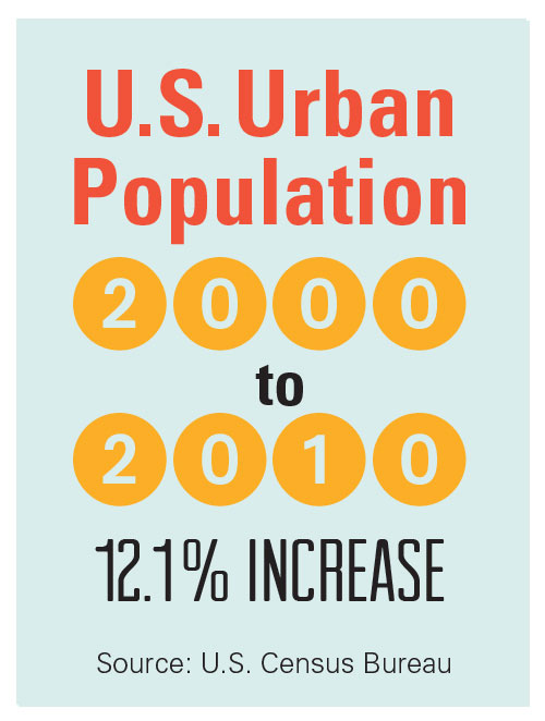 Infographic showing growth of U.S. urban population from 2000 to 2010