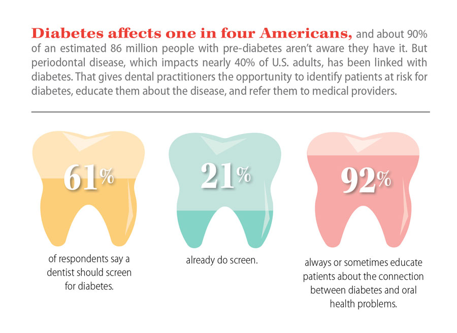 Infographic showing percentages of dentists who screen for diabetes