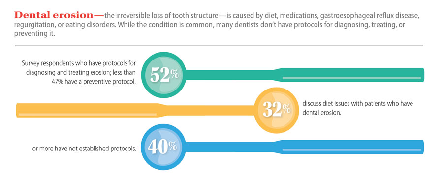 Infographic showing study results on dental erosion